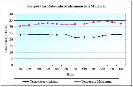 Gambar 3.8. Temperatur Rata-rata Maksimum dan Minimum Stasiun Jalaludin