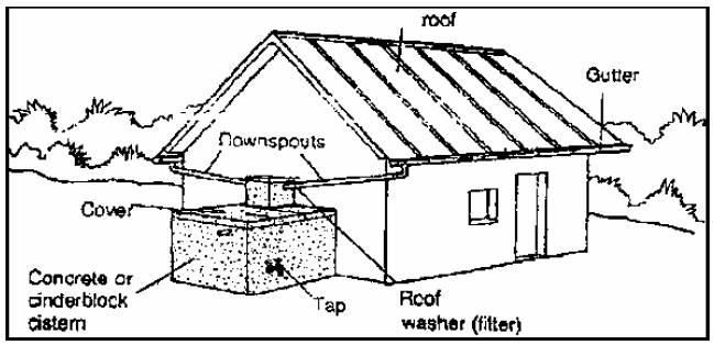 Gambar 1. Teknik panen air hujan dengan atap rumah
