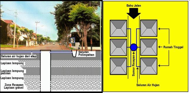 Gambar 5a. Memanfaatkan Bahu Jalan Untuk Sumur Resapan (Tampak Depan). Gambar 5b. Memanfaatkan Bahu Jalan Untuk Sumur Resapan (Tampak Atas)